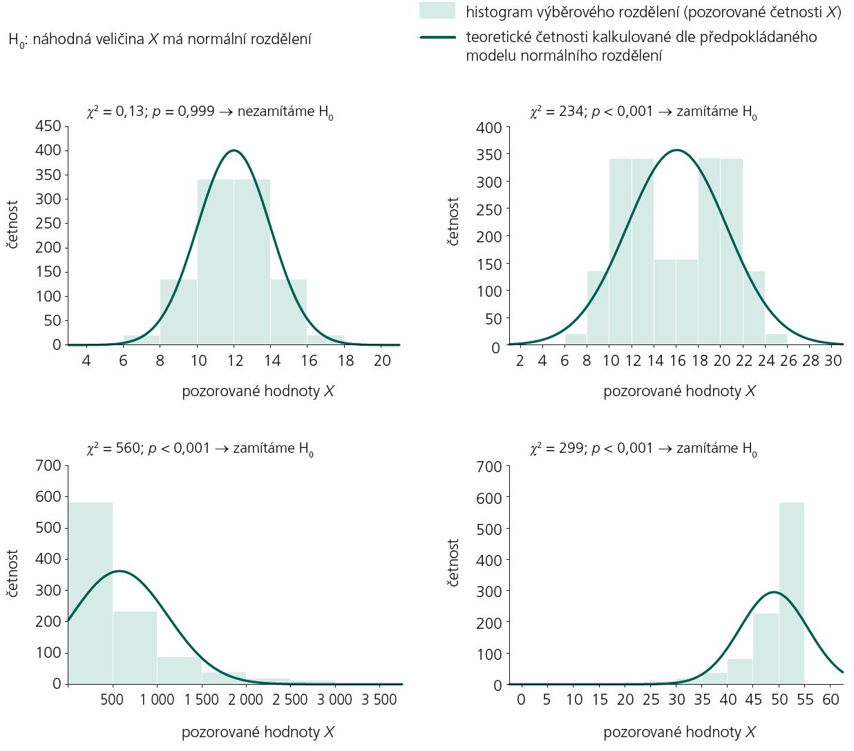 Hodnocení normality výběrového rozdělení náhodné veličiny X pomocí testu dobré shody – příklady různých výsledků.