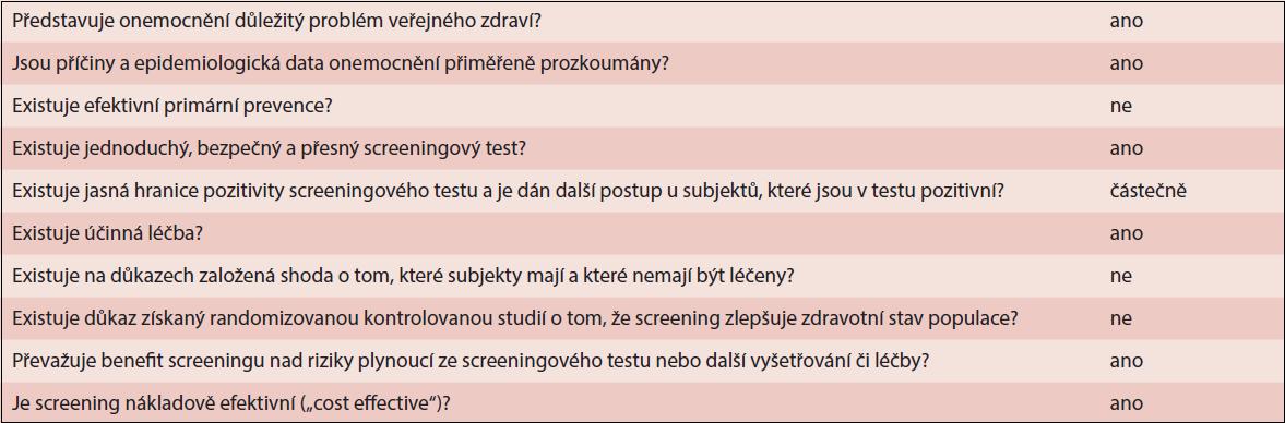 Tabulka 9.1 Obecné podmínky pro zavedení univerzálního systematického screeningu, které jsou/nejsou splněny (upraveno podle Lazarus, 2008)