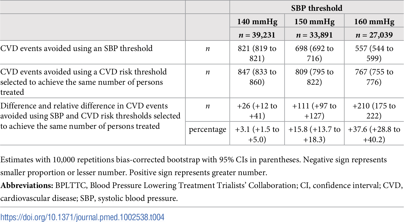 Cardiovascular events avoided over 5 y for the same number of persons treated using selected SBP thresholds and corresponding CVD risk thresholds.