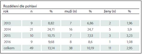 Akutní pacienti s lézí míšní přijati na Spinální jednotku FN Brno 2013–2016 s dekubitem.