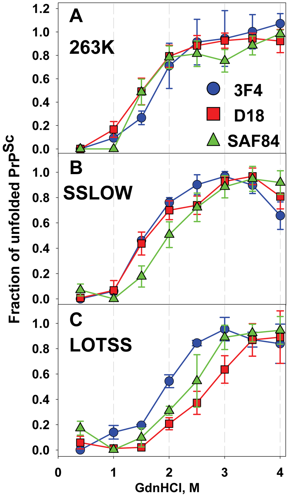 Analysis of epitope-specific conformational stability.