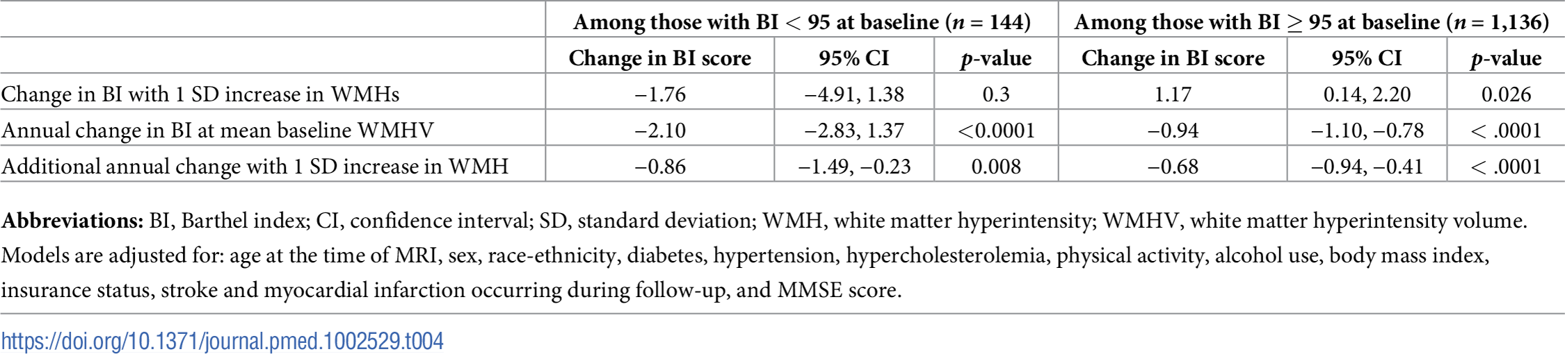 Associations between whole brain WMHV and functional status stratified by baseline BI score, in adjusted models.