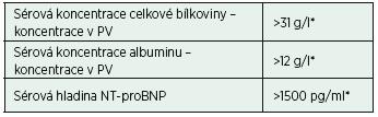 Doplňující parametry biochemické analýzy pleurálního výpotku (např. při terapii diuretiky)