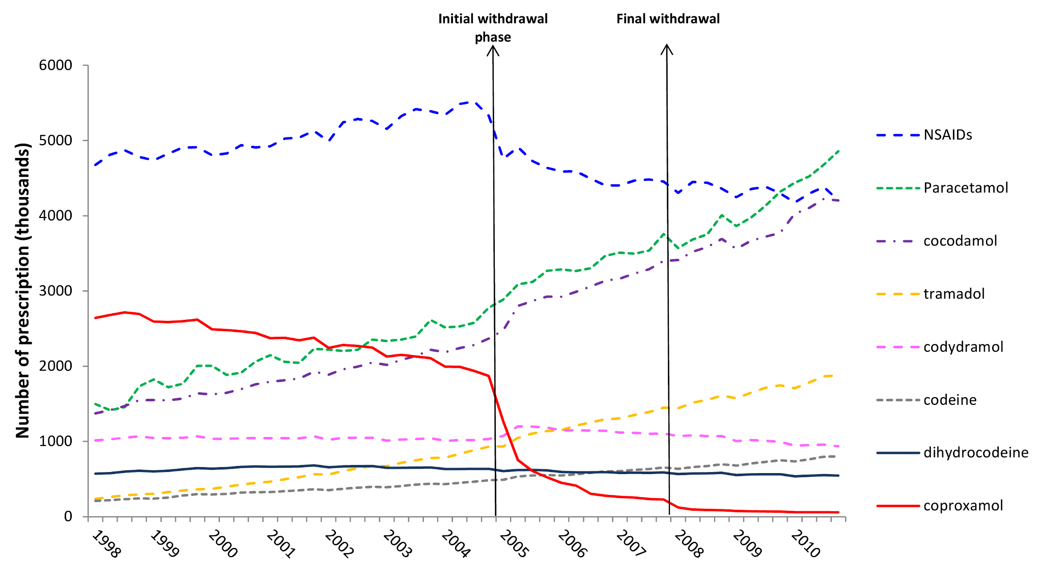 Trends in prescriptions dispensed for co-proxamol and seven other analgesics in England and Wales, 1998–2010.