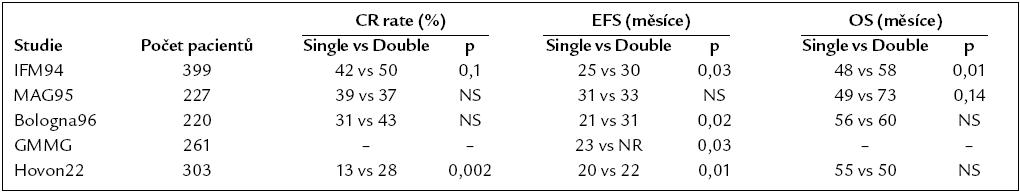 Randomizované studie porovnávající provedení jednoduché a tandemové transplantace.