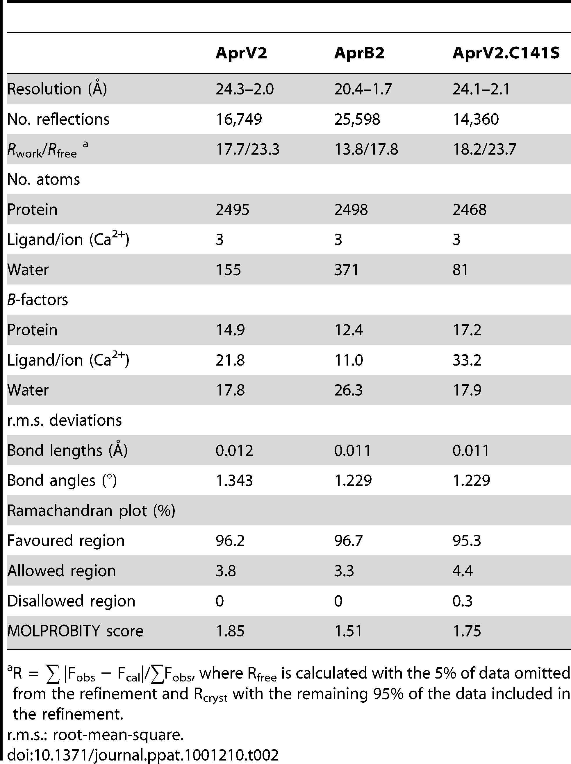 Structure refinement statistics for AprV2, AprB2 and AprV2.C141S.