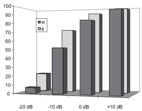 Grafické znázornění srozumitelnosti řeči s korekcí monaurální (modře) a binaurální (fialově) v kategorii sluchové vady 50-59 dB HL na jednotlivých úrovních SNR.