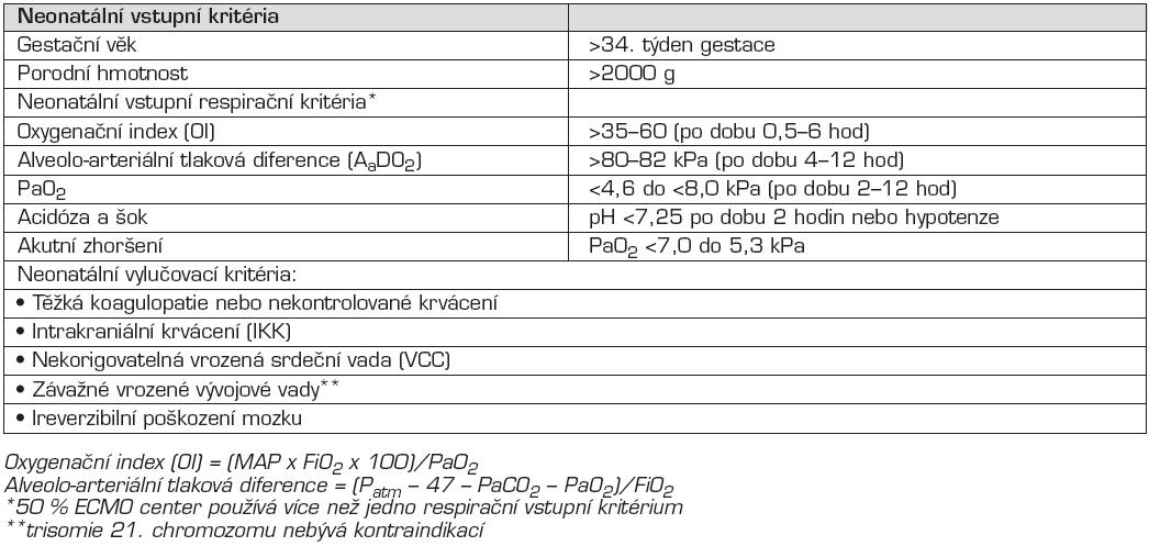 Neonatální vstupní a vylučovací kritéria k ECMO podpoře [13].