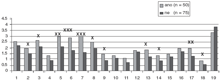 Bear-Fedio Inventory a subjektivní potřeba pomoci (celý soubor). X rozdíl významný na hladině 0,05 XX rozdíl významný na hladině 0,01 XXX rozdíl významný na hladině 0,001 Škály metody Bear-Fedio Inventory: 1=nedostatek smyslu pro humor, 2=závislost, 3=zevrubnost, 4=vědomí osudovosti, 5=obsedantnost, 6=viskozita, 7=emocionalita, 8=pocity viny, 9=zájem o filozofii, 10=zlost, 11=religiozita, 12=hyposexualita, 13 =hypermoralismus, 14=paranoia, 15 =smutek, 16=hypergrafie, 17=elace, 18=agrese, 19=škála lži (podle MMPI).