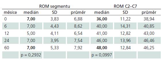 Vývoj hodnot ROM segmentu a ROM krční páteře od předoperačního období (0 měsíců) po dobu sledování pěti let (60 měsíců).