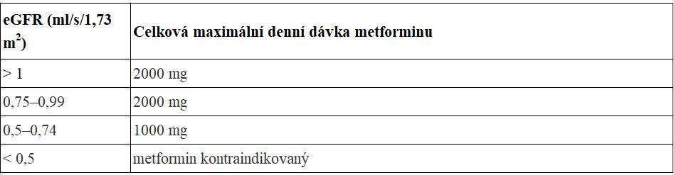 Maximální dávka metforminu u pacientů s renální insuficiencí