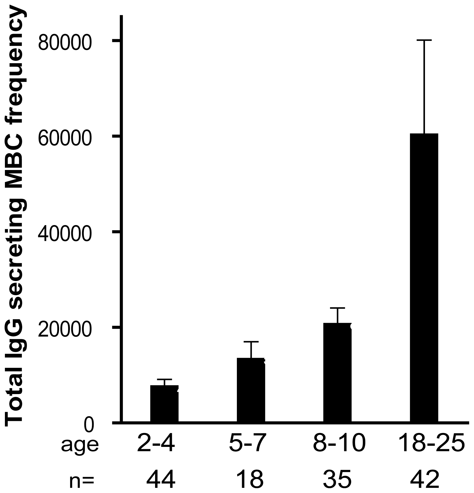 The size of total IgG<sup>+</sup> MBC compartment expands gradually with age.