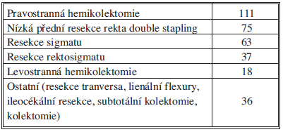 Přehled operačních výkonů Tab. 4: Summary of surgical procedures