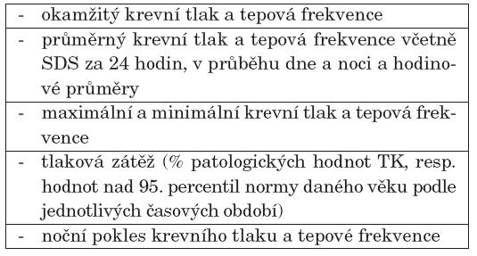 Parametry sledované při ABPM.