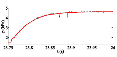 Fig. 2: Pressure recorded in front of the membrane during a step increase of gas inflow from the DFS. The volume flow rate increased from 40 l·min<sup>-1</sup> to 120 l·min<sup>-1</sup>. Oscillations were switched off [5].
