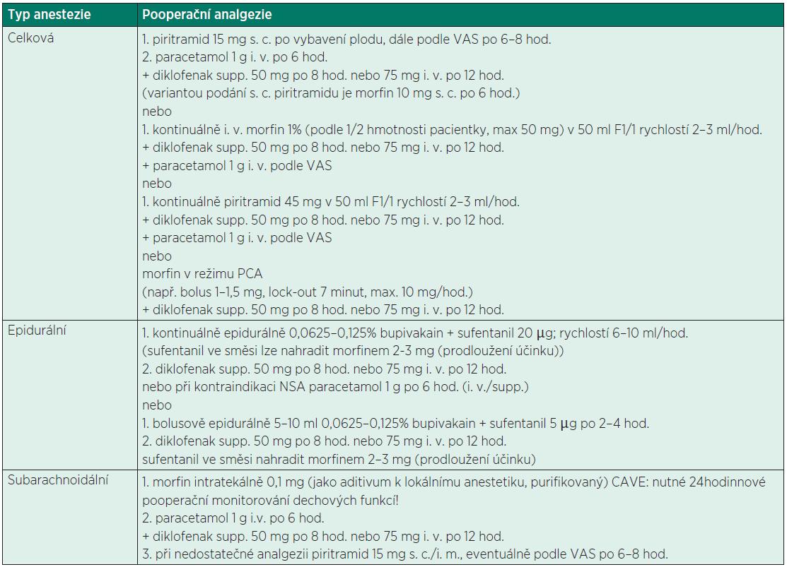 Možné varianty pooperační analgezie podle anestezie podané k císařskému řezu