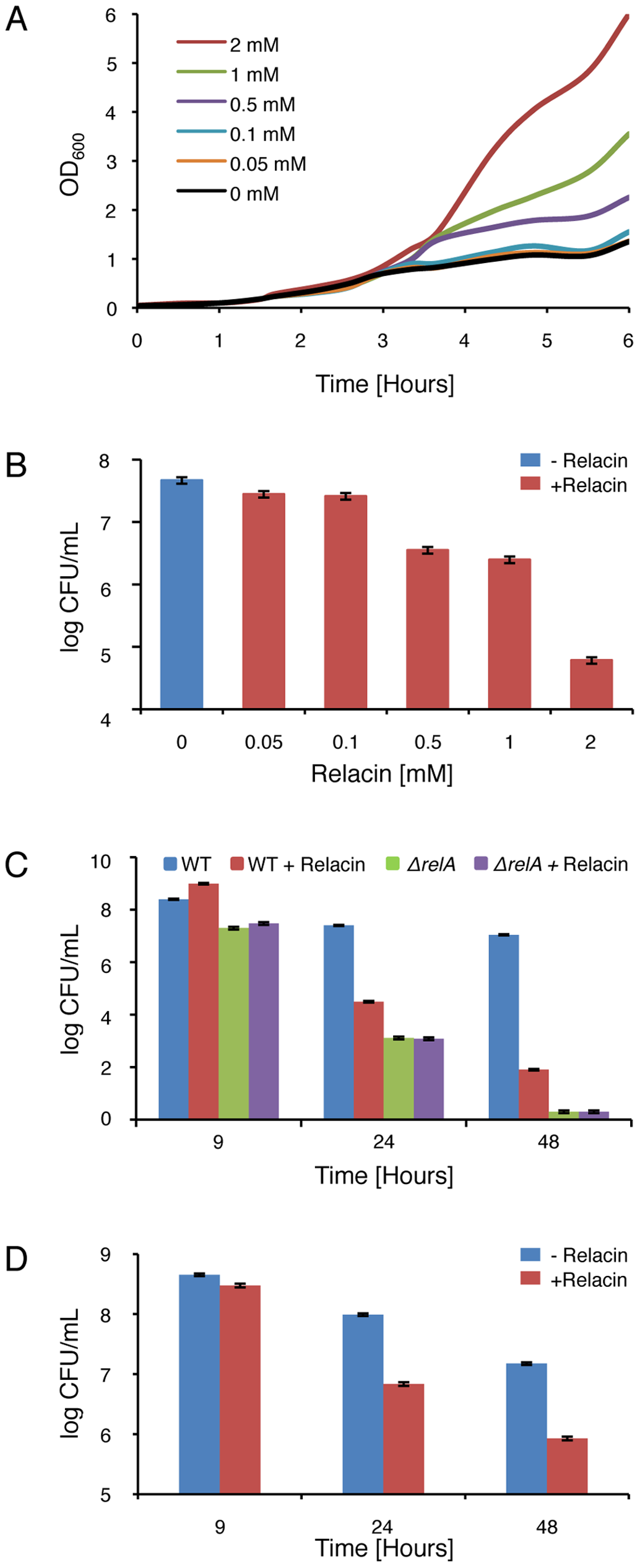 Relacin affects bacterial growth and survival.