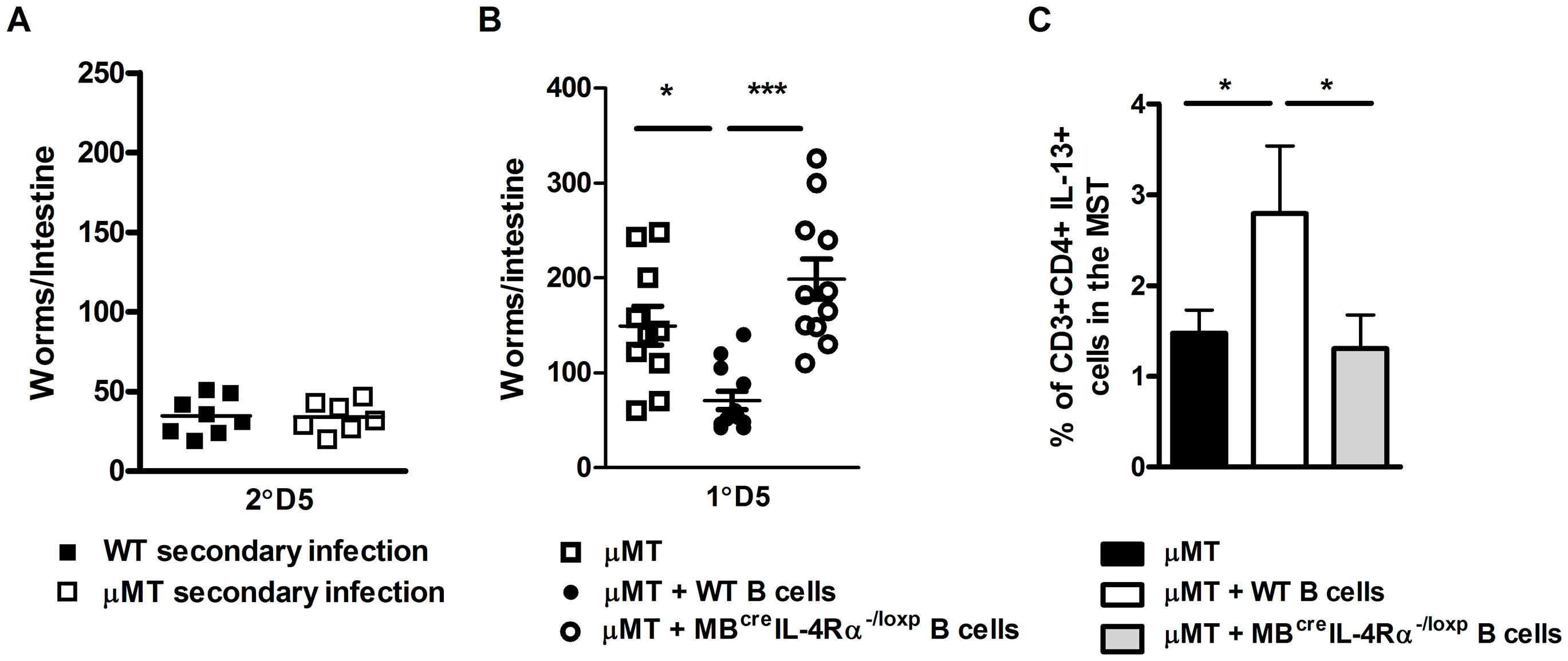 Transfer of <i>N. brasiliensis</i> experienced B cells enhances immunity to N. brasiliensis independently of endogenous B cell populations.