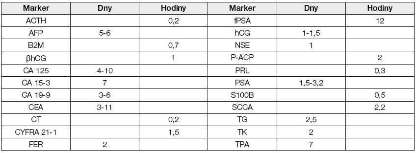 Biologický poločas nádorových markerů v cirkulaci