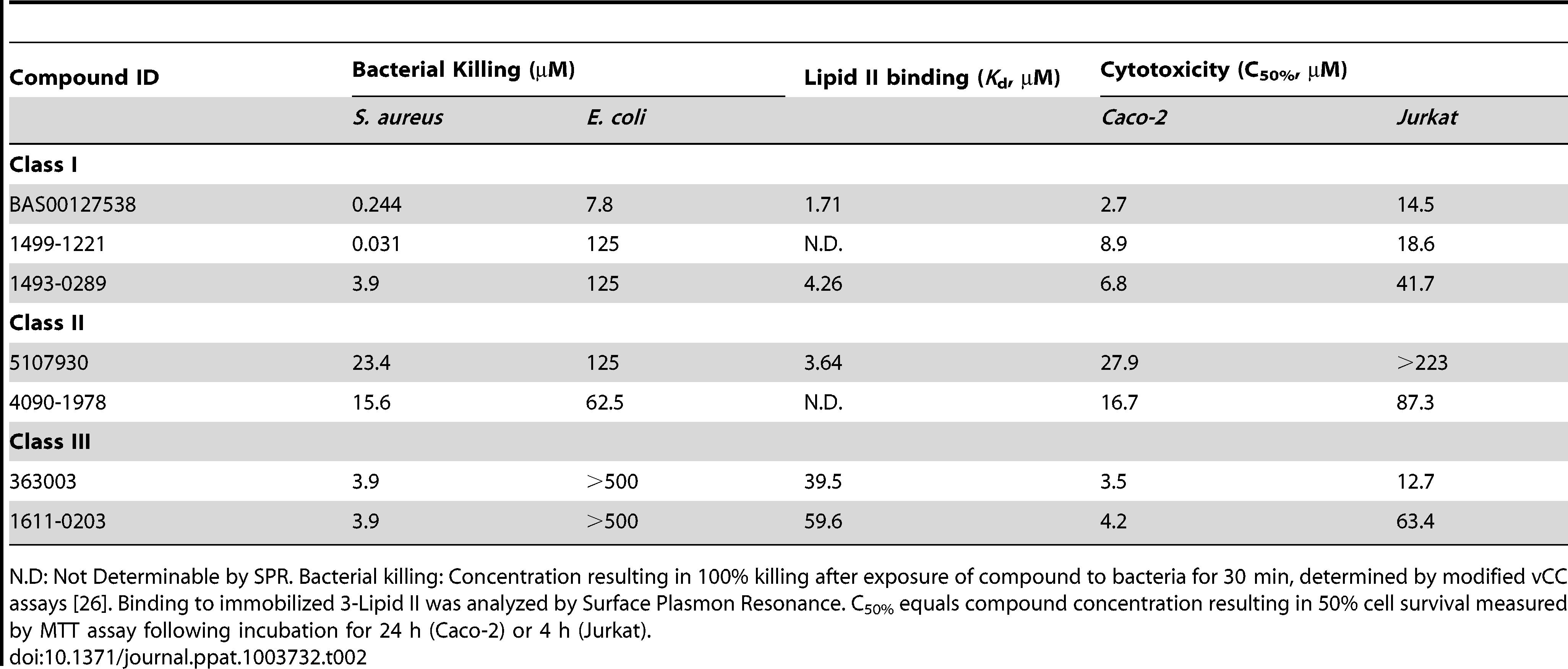 Classification of lead defensin mimetics.