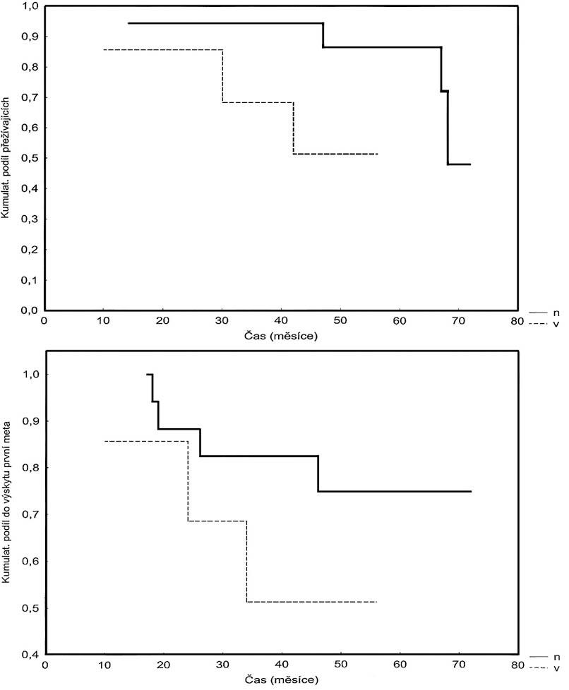 Kaplan-Meierova analýza (A) přežívání a (B) disease-free intervalu pacientů s karcinomem rekta, kteří podstoupili neoadjuvantní radioterapii. Kritériem hodnocení byla exprese p65 v primárním vzorku nádoru odebraného před radioterapií. Exprese byla rozlišena jako nízká (n) nebo vysoká (v). Bylo možno pozorovat trend, kde (A) pacienti s nízkou mírou exprese podjednotky p65 mají delší dobu přežití (p = 0,063) a (B) pacienti s nízkou mírou exprese podjednotky p65 mají delší dobu do výskytu metastáz (p = 0,228). Pic. 1. Kaplan-Meier analysis (A) of the survival period , (B) of the disease-free interval in patients with rectal carcinomas, who underwent neoadjuvant radiotherapy. The study endpoint was expression of NF-κB/p65 in the primary tumor sample, collected prior to radiotherapy. The expression was defined either as low (n) or high (v). (A) Patients with the low NF- κB/p65 expression rate show longer surval periods (p=0,063). (A) Pacients with the low NF-κB/p65 expression rate have longer metastases- free intervals (p=0,228).