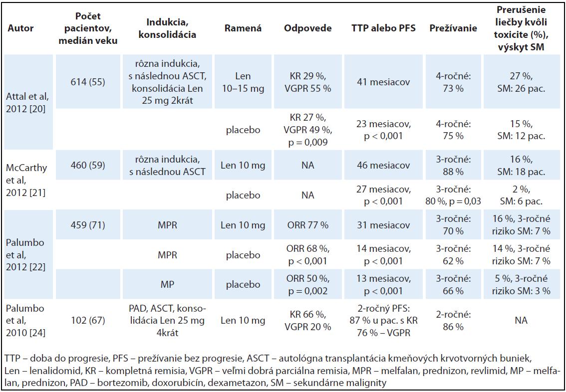 Prehľad najdôležitejších klinických štúdií s lenalidomidom v udržiavacej liečbe.