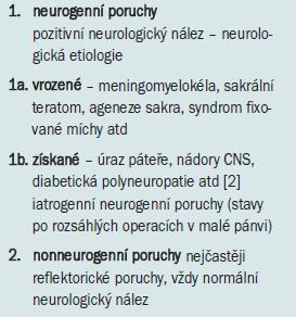 Klasifikace funkčních poruch dolních močových cest.