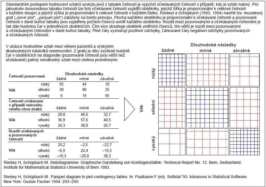 """Mozaikový graf (<i>""""sieve plot""""</i>) jako nástroj vizualizace kontingenčních tabulek."""