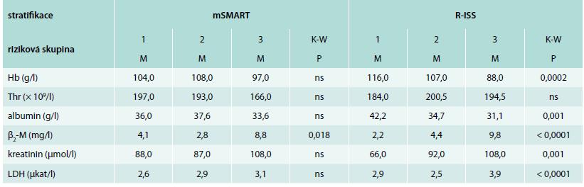 Analýza vztahu vybraných standardních prognostických faktorů mnohočetného myelomu k výsledkům stratifikace dle mSMART a R-ISS