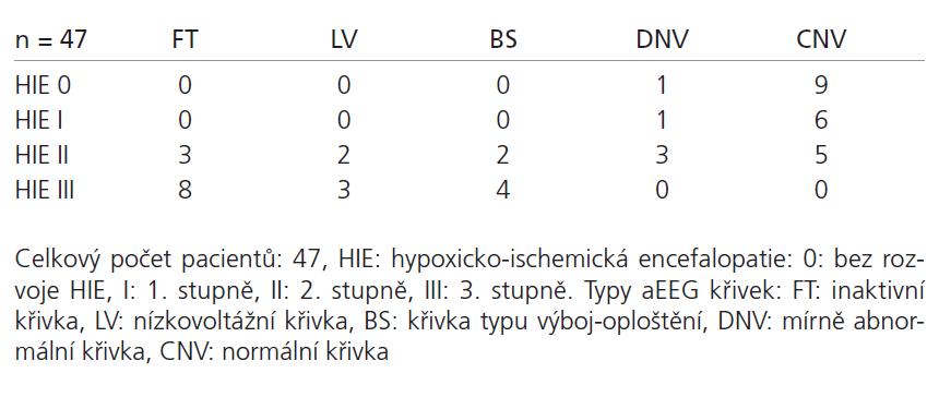 Hodnocení aEEG křivky ve vztahu k závažnosti časného asfyktického syndromu.