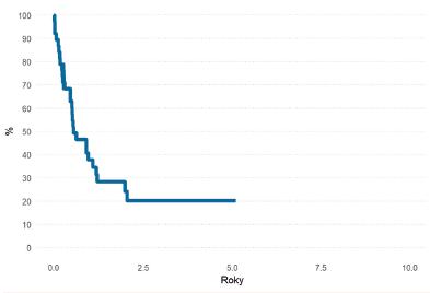 Pravděpodobnost OS pacientů s AML po HCT v relapsu