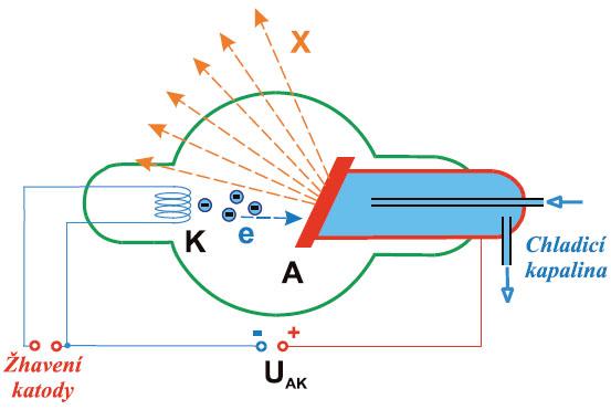 Schéma RTG lampy. A-anoda, K-katoda, U-zdroje pro anodu a katodu.