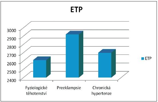 ETP u preeklampsie a chronické hypertenze, srovnání ve III. trimestru