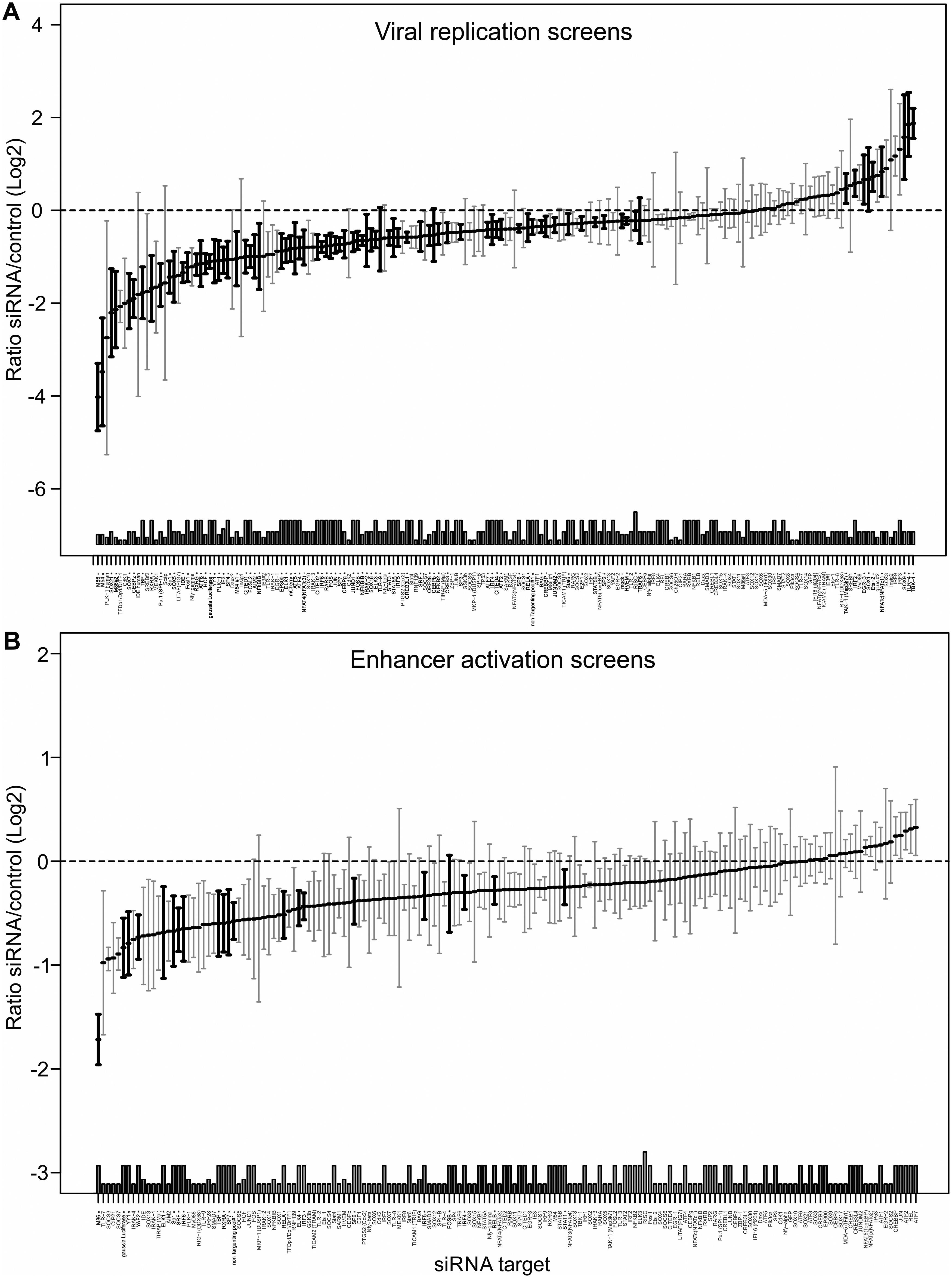 Summary of all Loss-of-function siRNA screening data.