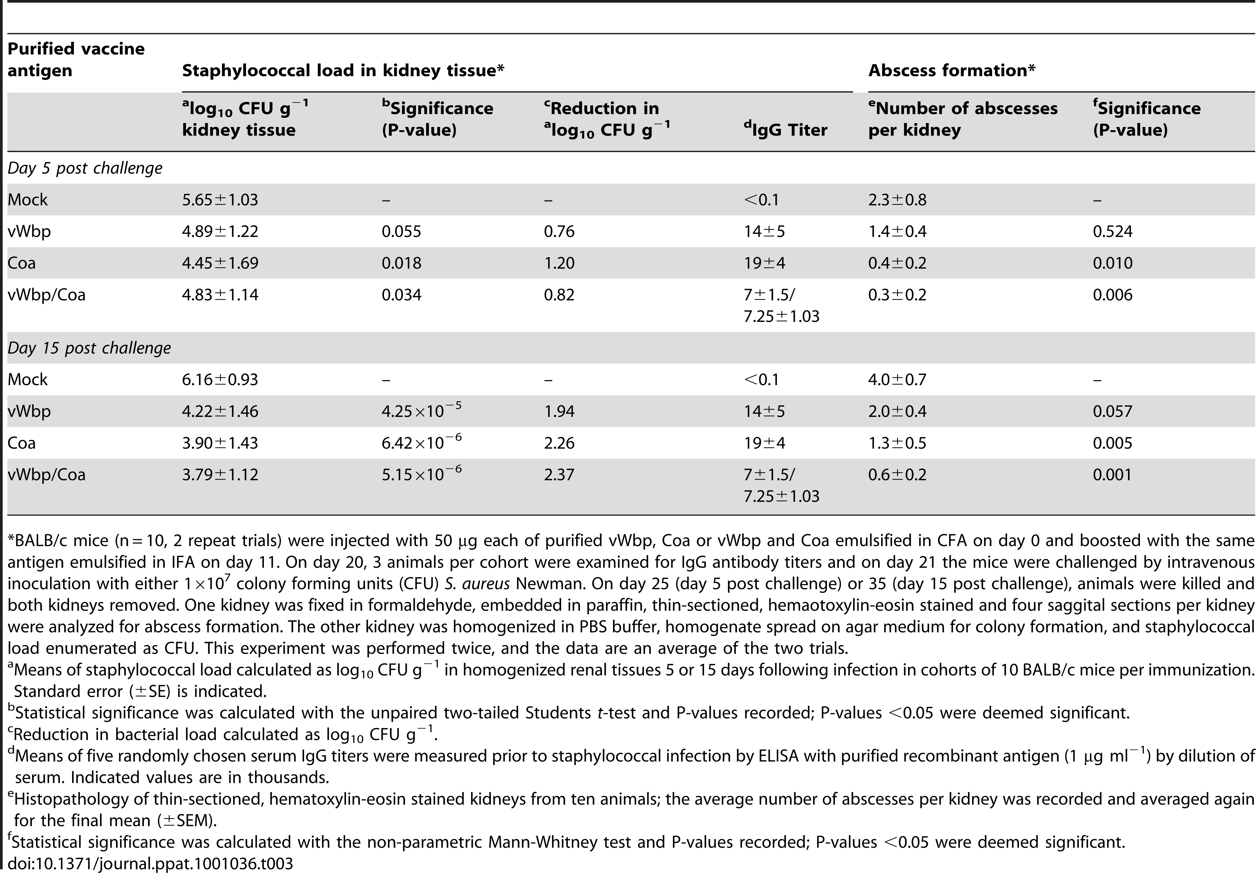 Active immunization of mice with Coa and/or vWbp and protection against <i>S. aureus</i> Newman challenge.