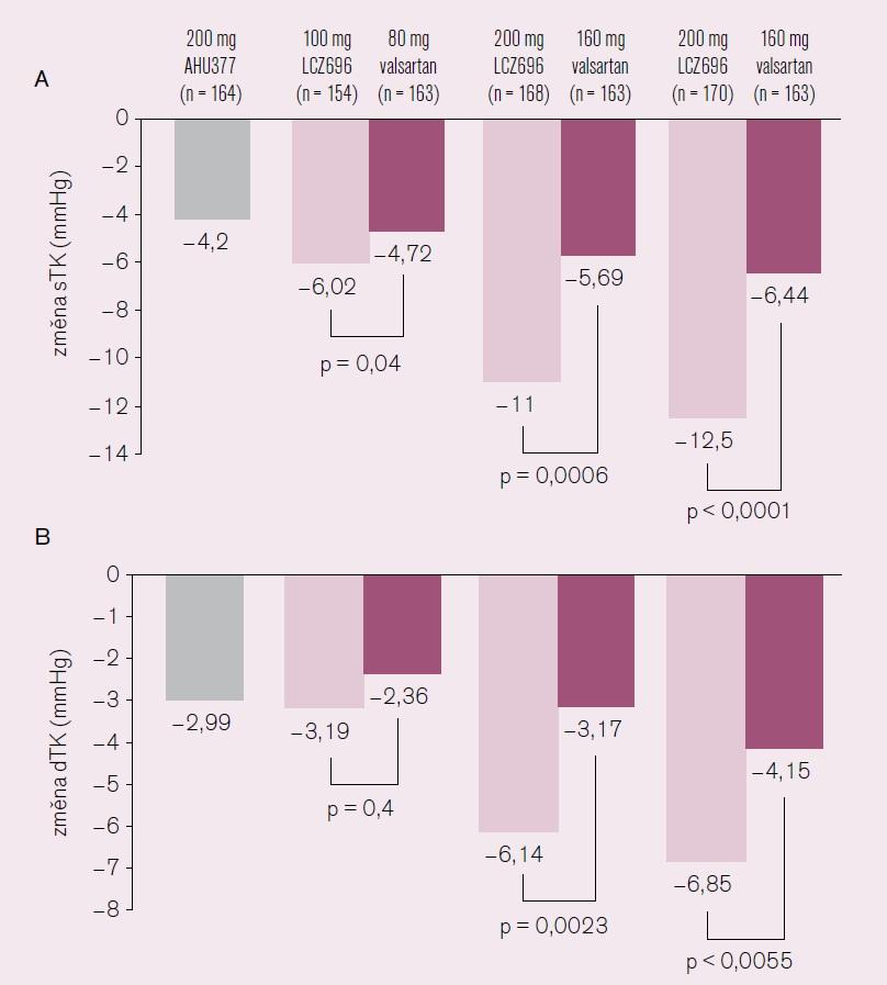 Změny krevního tlaku – sTK (A) a dTK (B) během 8 týdnů [7].