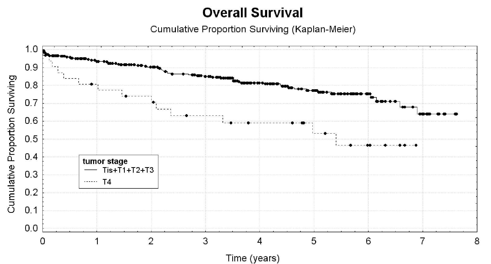 Lokální pokročilost nádoru jako rizikový faktor krátkého celkového přežití nemocných Graph 2: Localmalignancy stage as a risk factor for short overal survival