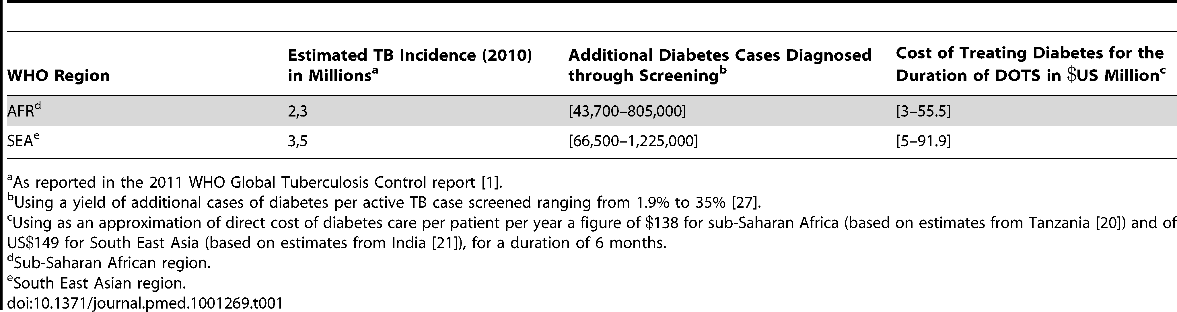 Additional funding required for diabetes care in TB patients using estimated TB incidence in Africa and South East Asia.