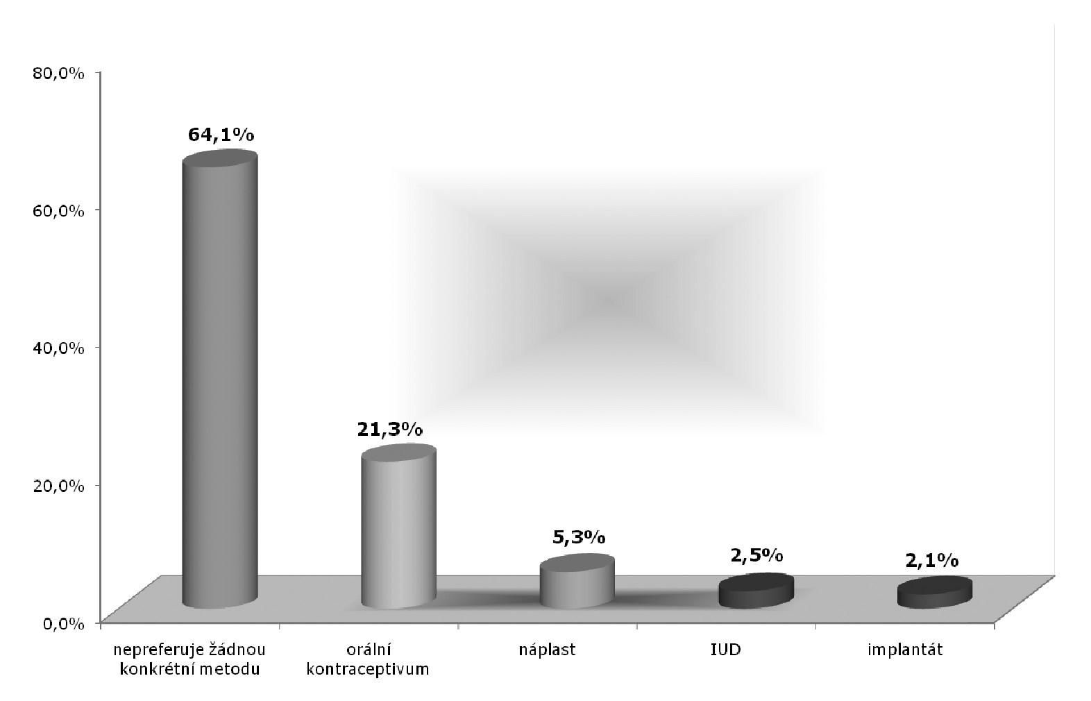 Preference žen při výběru antikoncepce (% uživatelek)