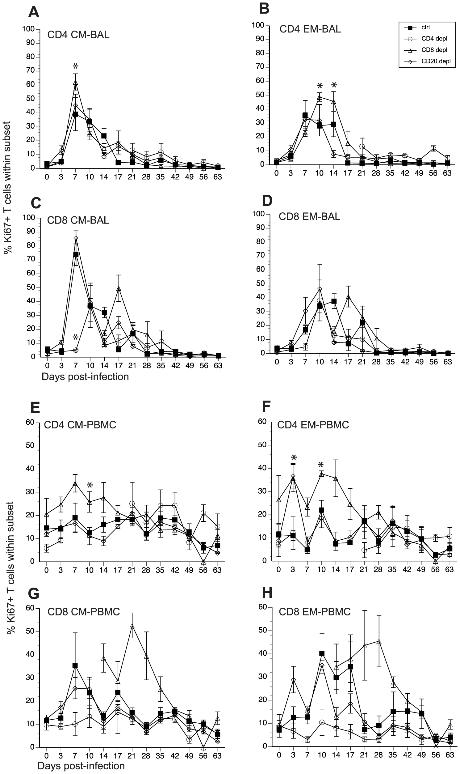 Impact of T and B cell depletion on the kinetics and magnitude of T cell proliferation following acute SVV infection.