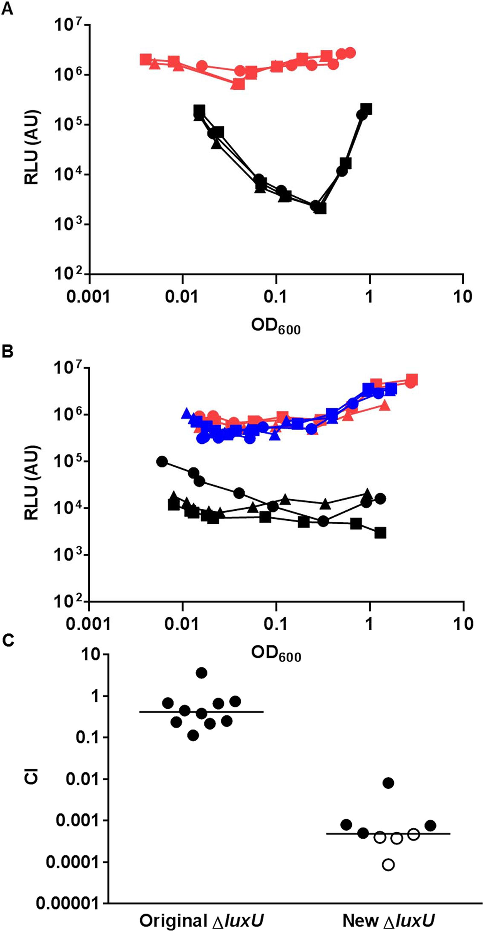 LuxU is the key HPT protein in the <i>V</i>. <i>cholerae</i> QS signal transduction system.
