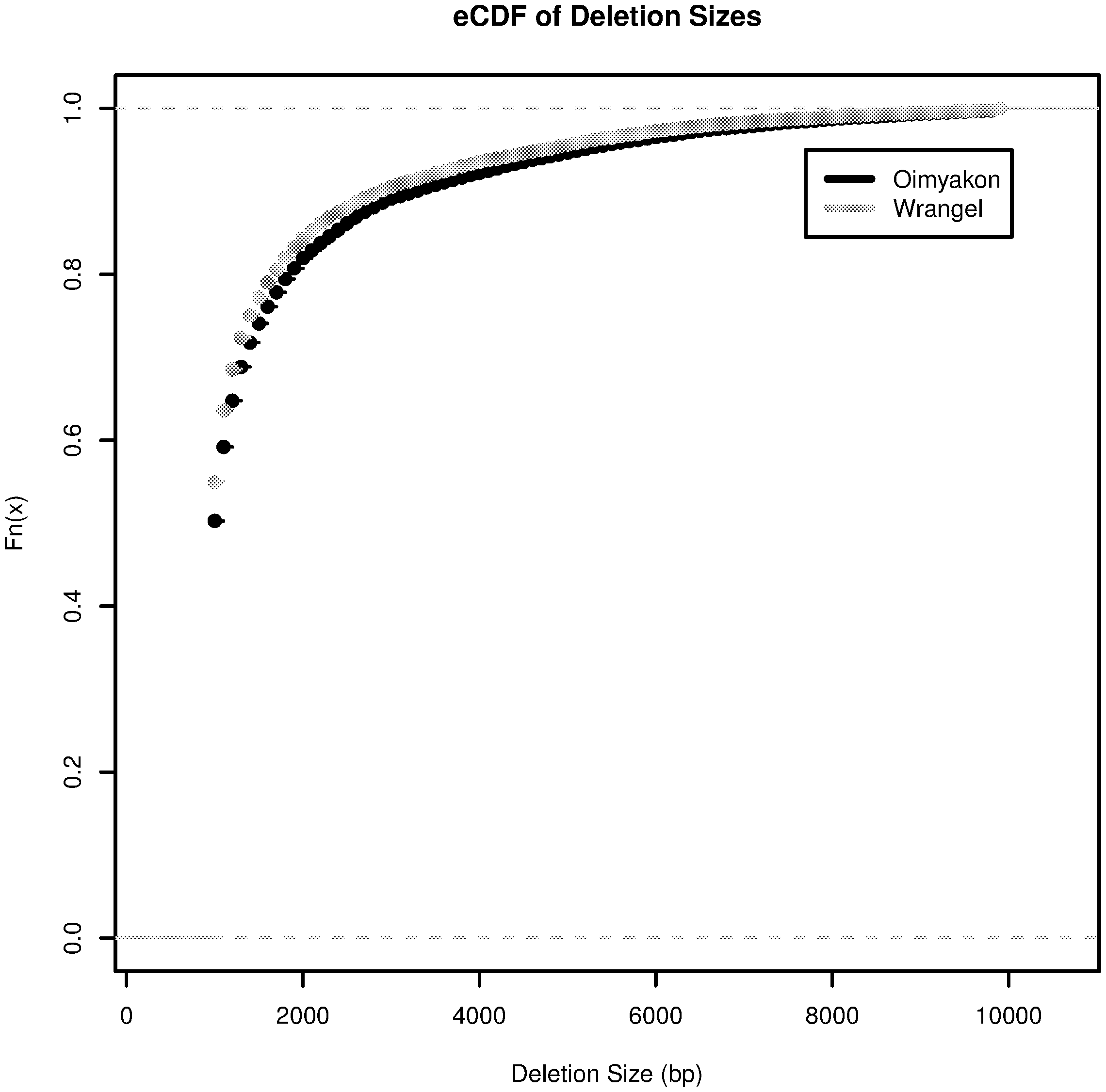 eCDF for the size distribution of deletions in the Oimyakon and Wrangel island genomes.