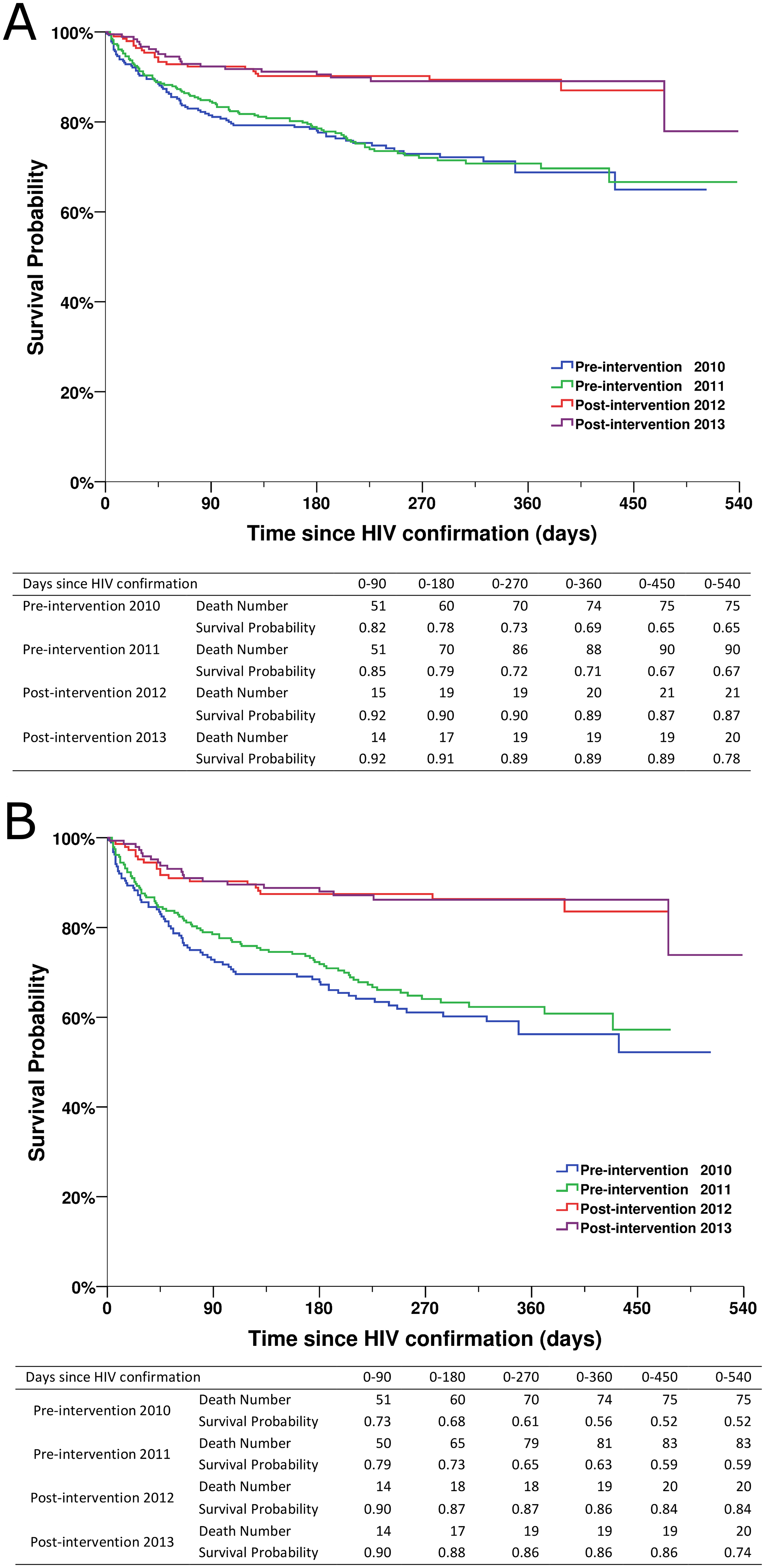 Kaplan-Meier survival curves for newly diagnosed HIV cases in the pre-intervention 2010, pre-intervention 2011, post-intervention 2012, and post-intervention 2013 phases in Guangxi, China.