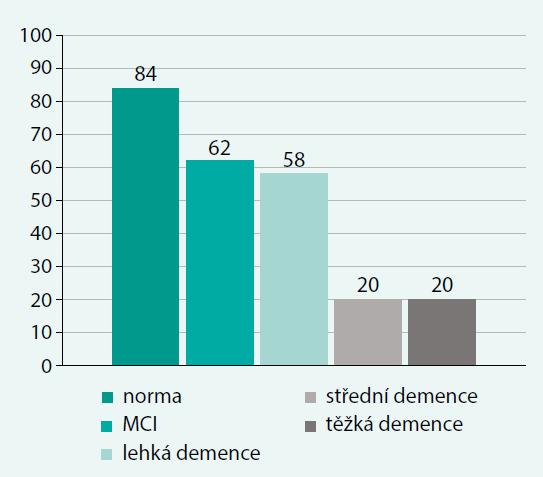 Rozložení hodnot MMSE ve sledovaném souboru (n = 244)