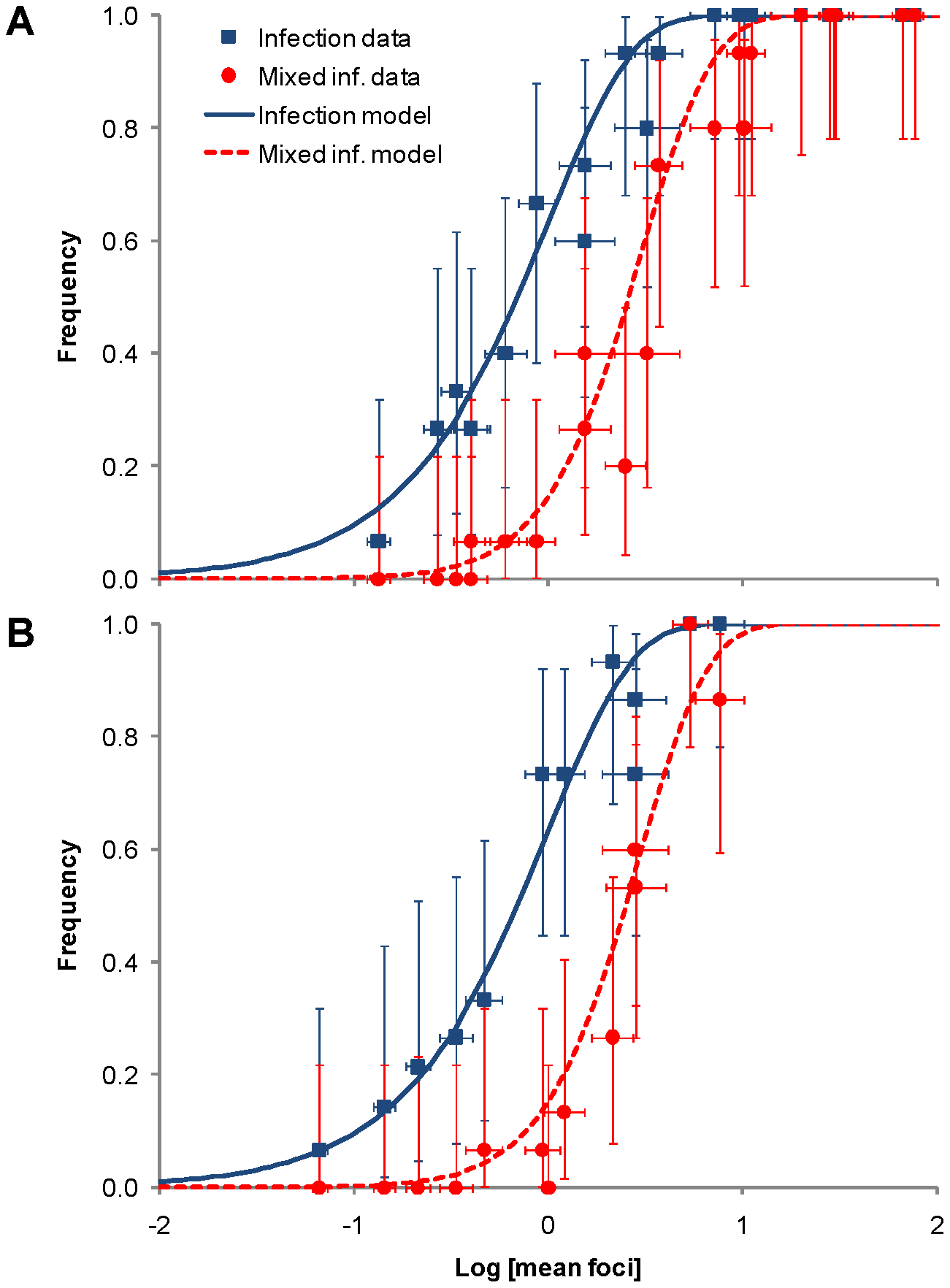 The rate of infection and mixed-genotype infection predicted from the number of primary infection foci in the inoculated leaf.