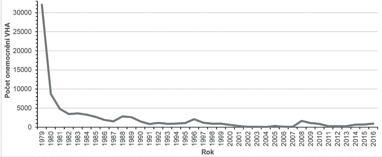 Výskyt VHA v ČR v letech 1979–2016 Figure 1. VHA in the Czech Republic in 1979–2016