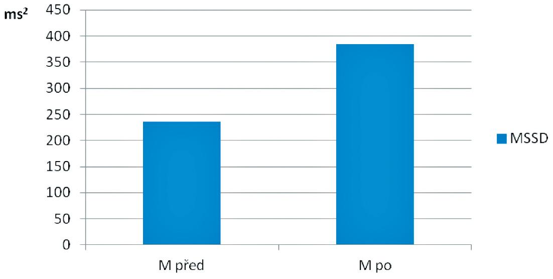 Parametr MSSD na počátku (M před) a na konci studie (M po) v souboru pacientů s ischemickou srdeční chorobou po aortokoronárním bypassu (n=30) v pozici opakovaného lehu ortoklinostatické zkoušky.