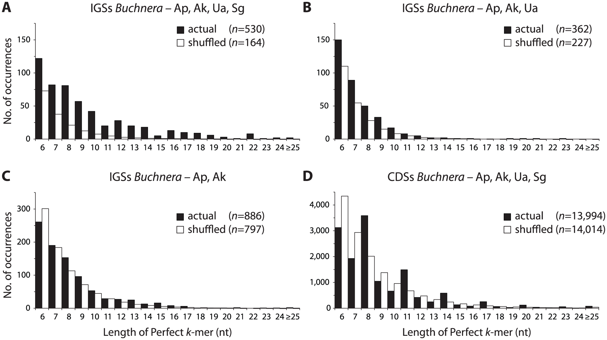 Actual and expected distributions of conserved <i>k</i>-mers in IGSs and CDs.