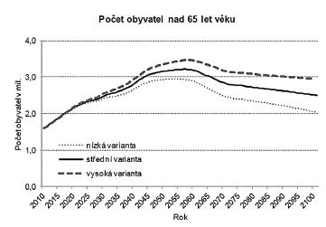 Počet obyvatel nad 65 let bude kulminovat kolem let 2050-2055; predikce Českého statistického úřadu