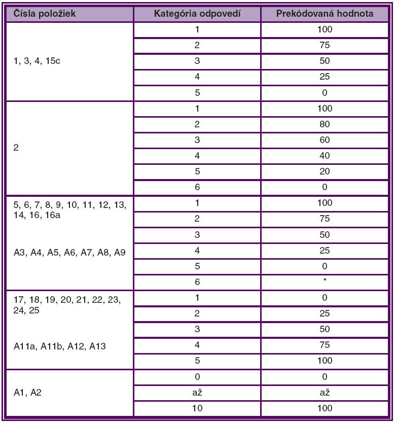 Skórovací systém NEI VFQ 25